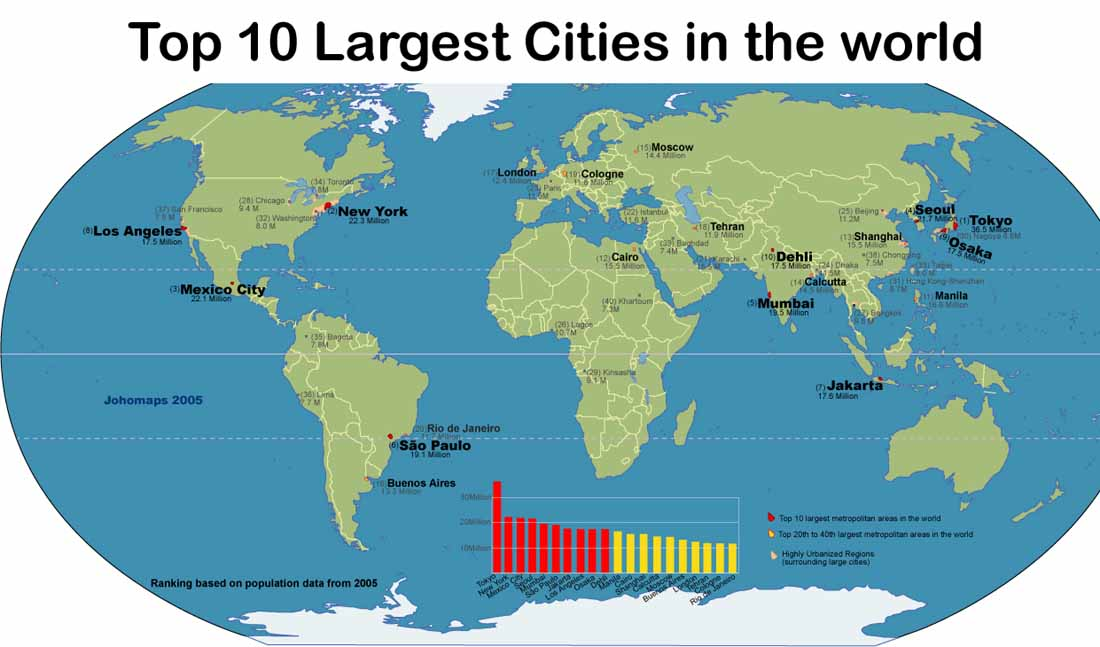 top 10 largest cities in the world by population