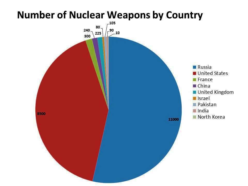 Top 10 Countries with Most Nuclear Weapons in the World | Top 10 Countries having Nuclear Weapons in the World | countries with most nuclear weapons