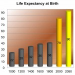 Top 5 Countries with Higest Life Expectancy Rates in the world