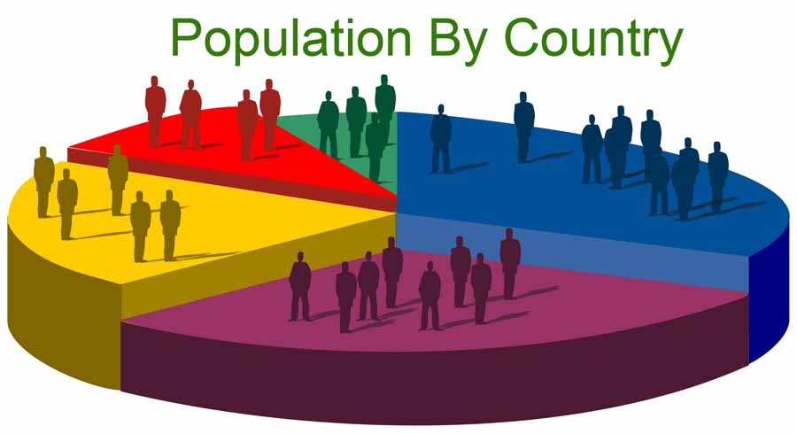 World population by country at a glance,Top 10 Most populated Countries in the world, countries with highest population, what country has the highest population in the world, world's most populated countries,